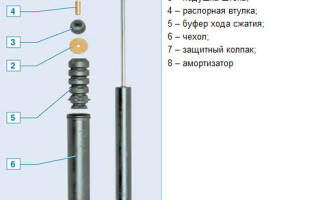 Замена задних амортизаторов рено логан