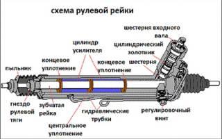 Как сделать рулевую рейку